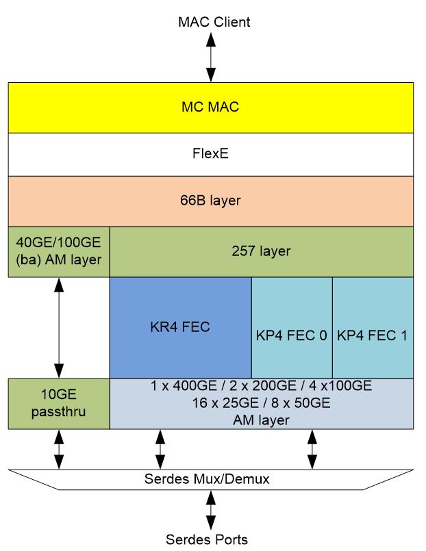 E-pak 400G/200G SoC – Precise-ITC, Inc