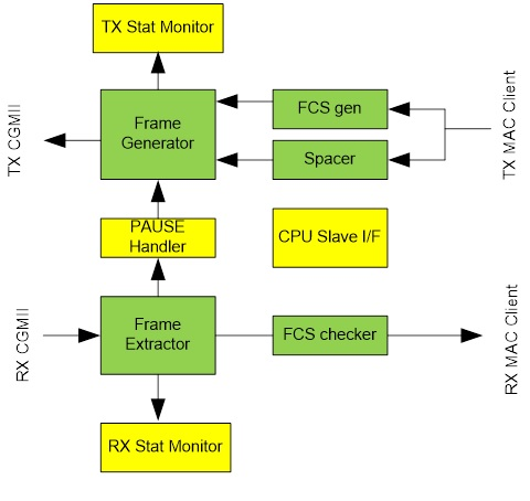 400ge-mac-diagram